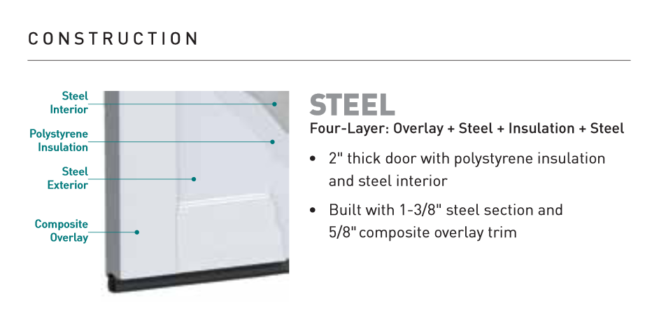 Shows construction of Jeld-wen estate collection garage doors, with composite trimwork over an insulated steel base panel